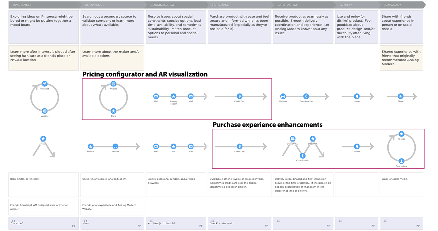 Zooming in on the customer journey, I mostly focused on the pre-purchase and consideration phase, but also thought about post-purchase and the broader CX.