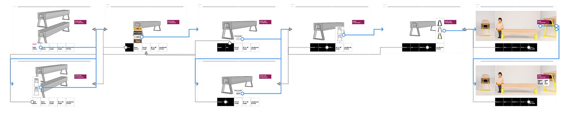Screen flow created in Overflow