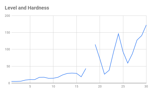 Our intended hardness curve