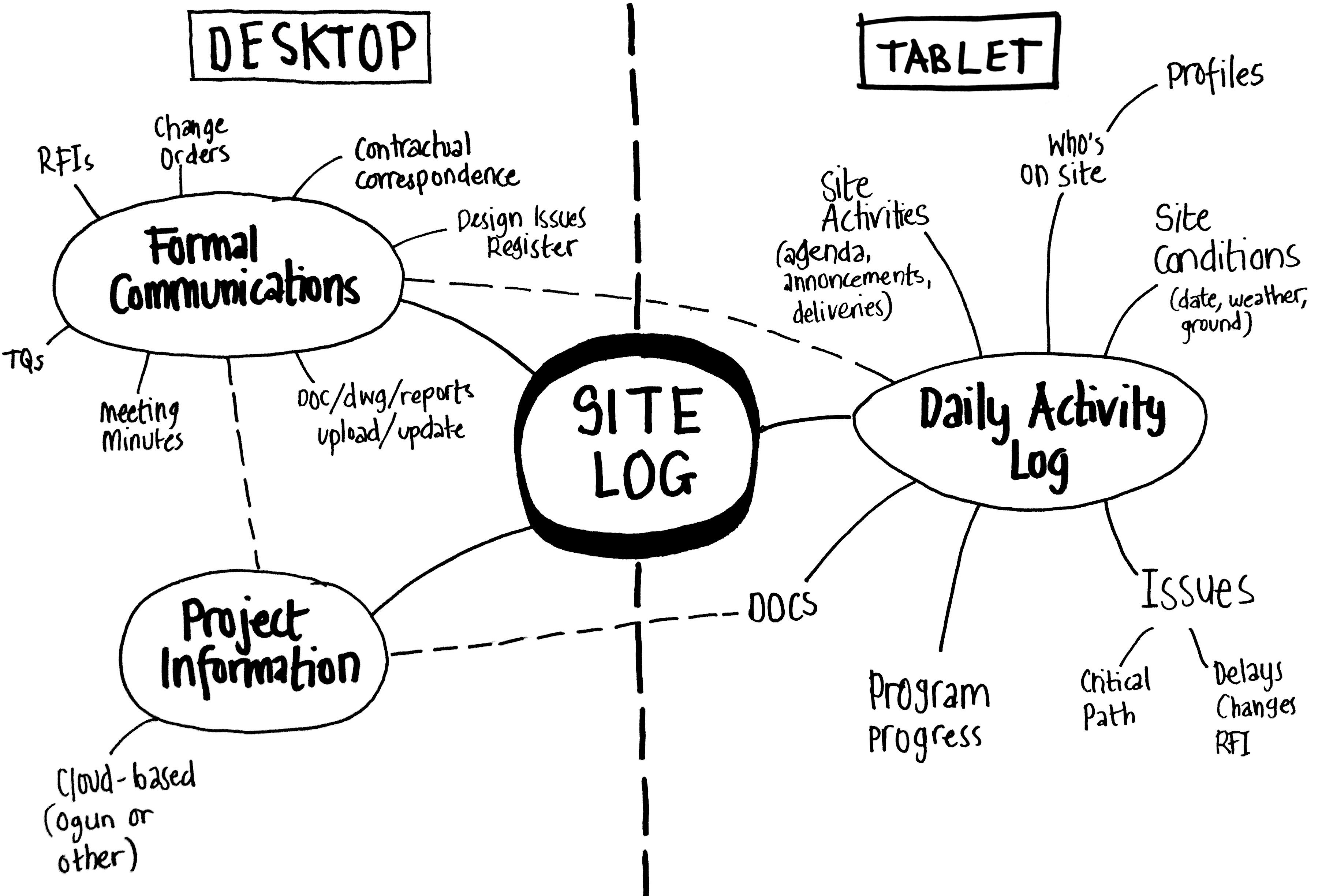 Site Log