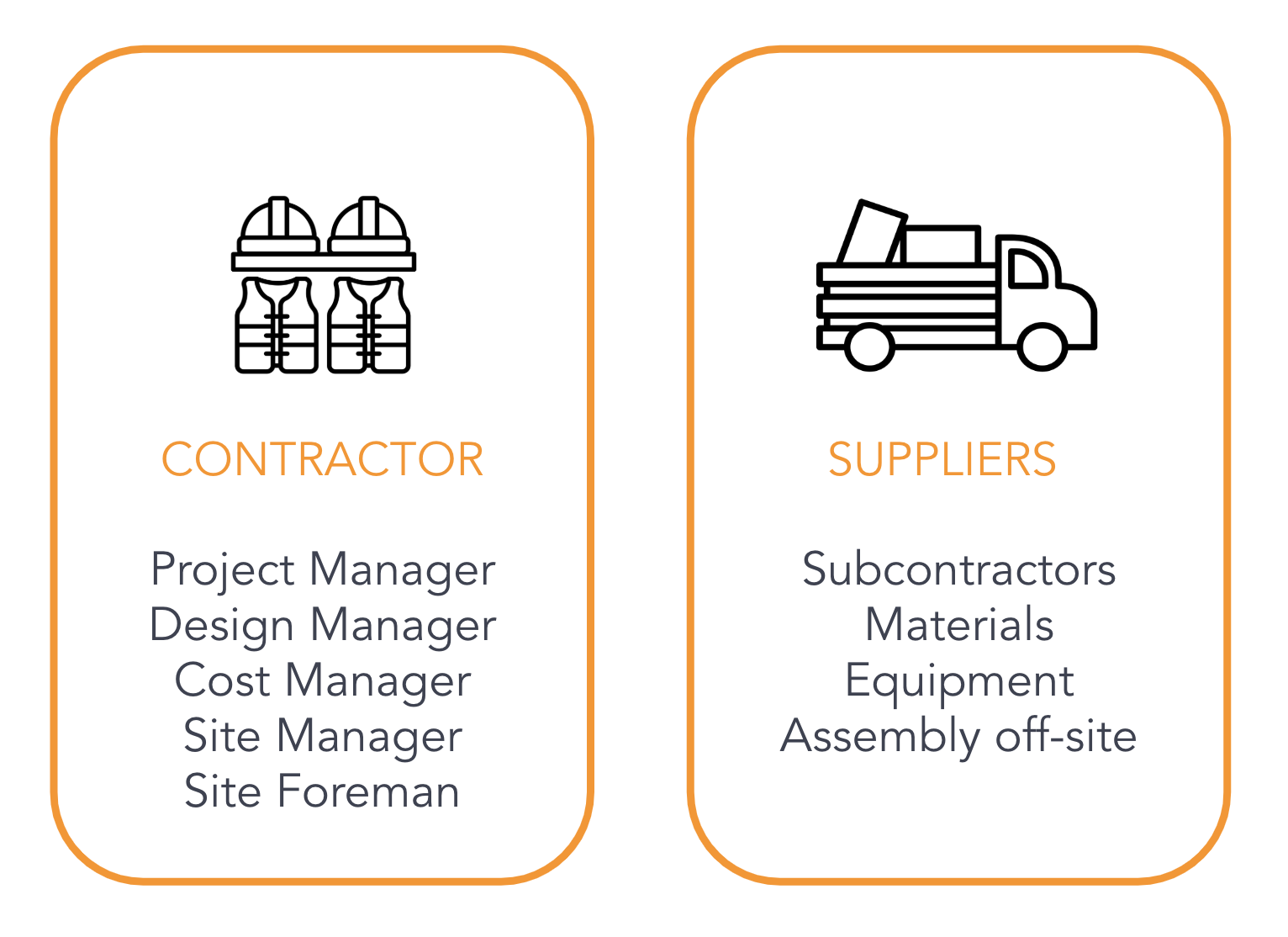 Who are the users?The contractor is the construction company, within which there are many roles.There are four main types of suppliers (see above). Currently, Ogun is focusing on material suppliers only, so we decided to explore the relationship between subcontractors and contractor.