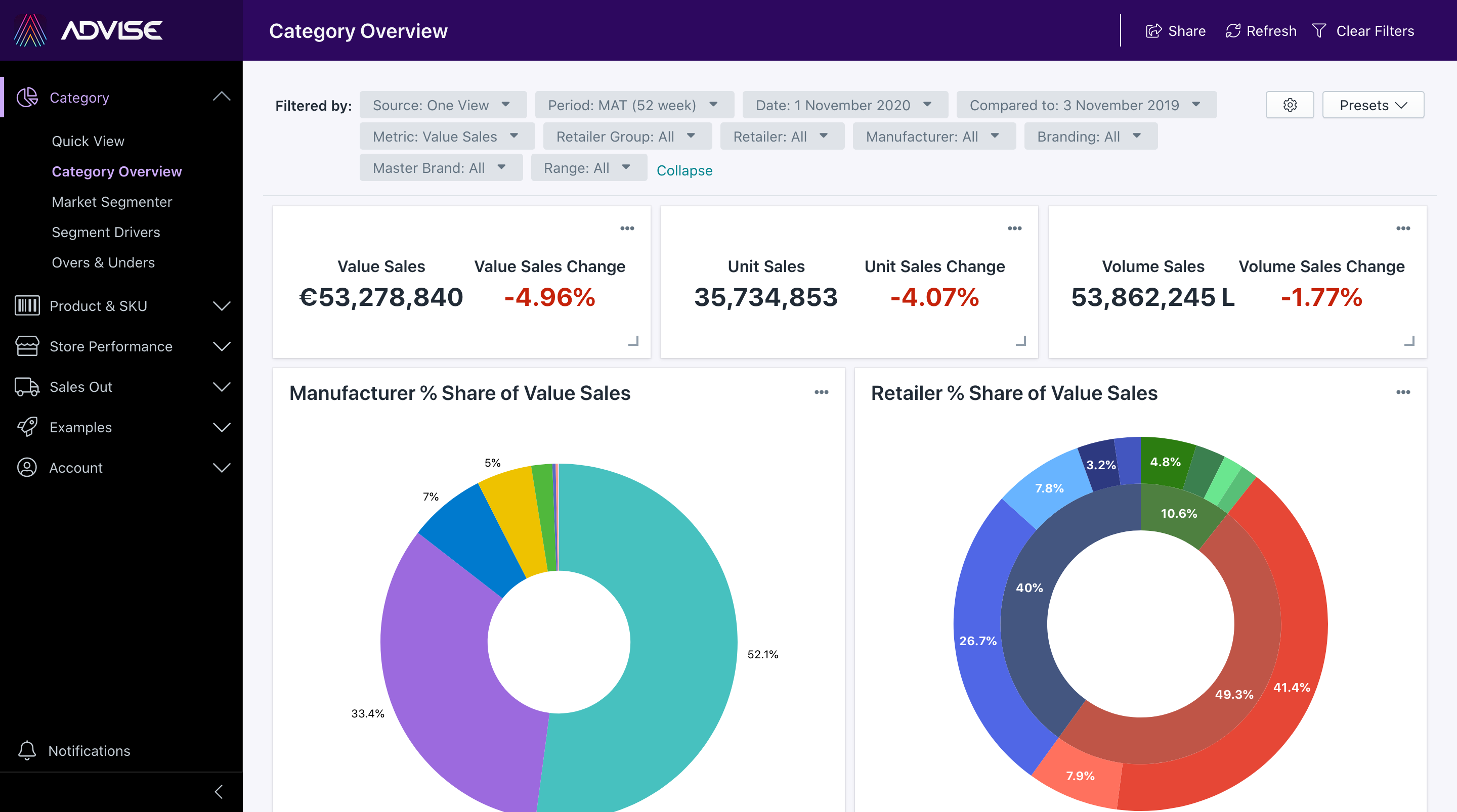 Analytics Tool for CPG Industry