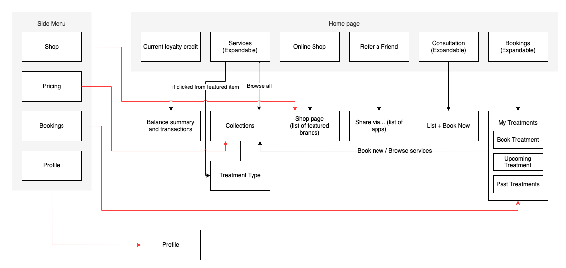 I decided to make a sitemap after getting frustrated with navigating the mobile app. Above was a summarised version I used in the presentation. The one I did for the research phase was much more detailed.