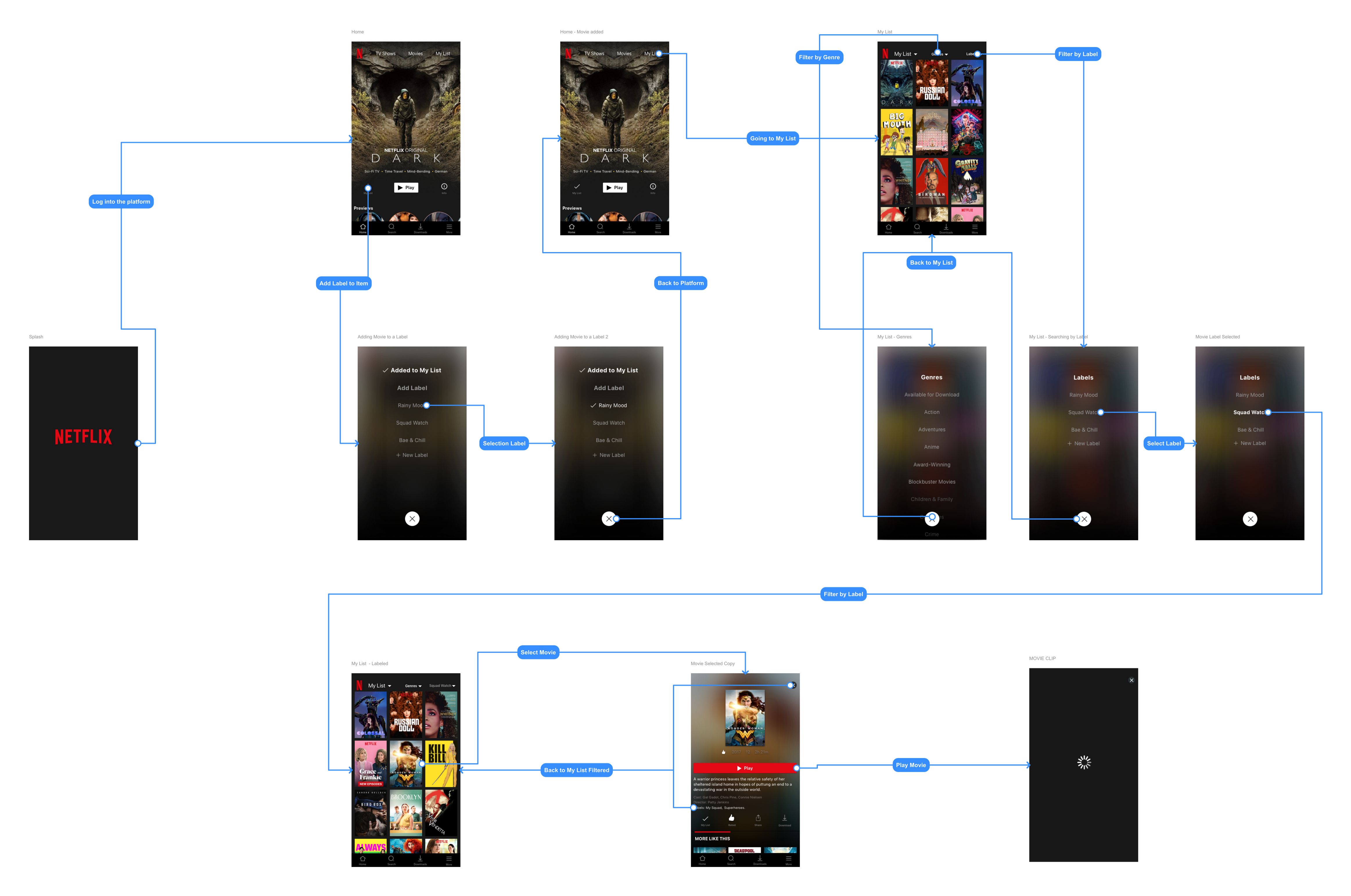 User Flow with Hi-Fi Screens