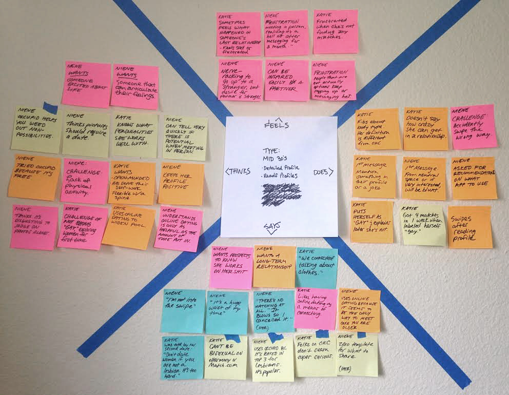 Organizing key snippets from interviews into an empathy map of feelings, thoughts, actions and statements.