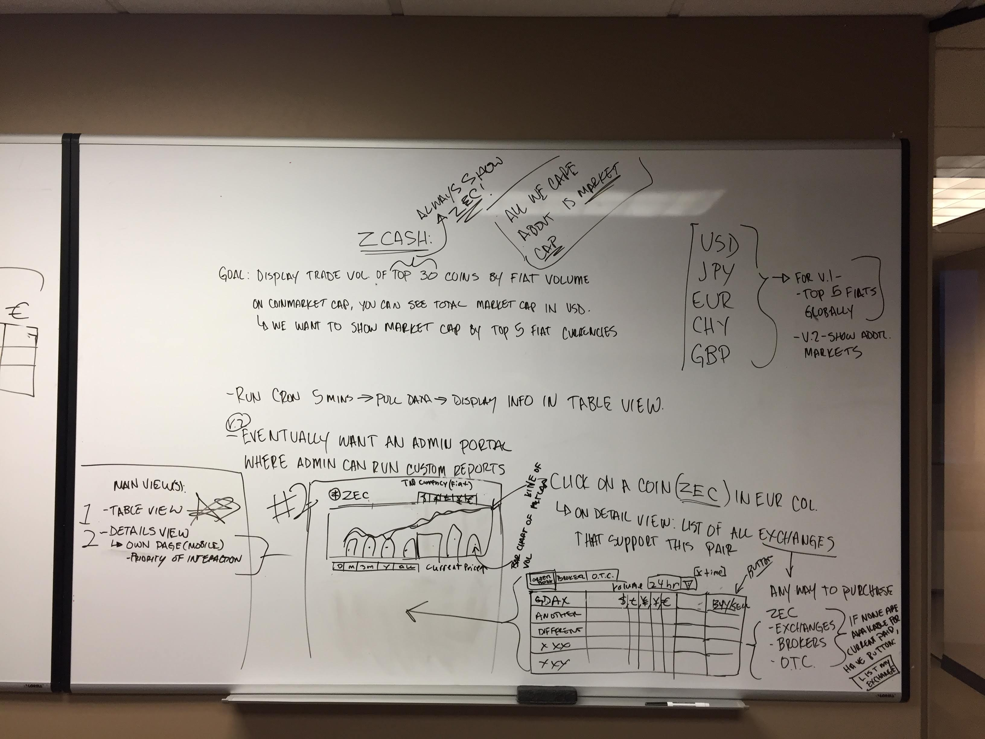 Early whiteboard of Cappex product showcasing requirements and initial layouts.