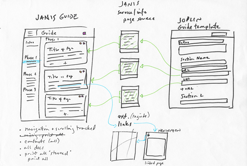 Sketch of how content is pulled from pages and re-used in the guide