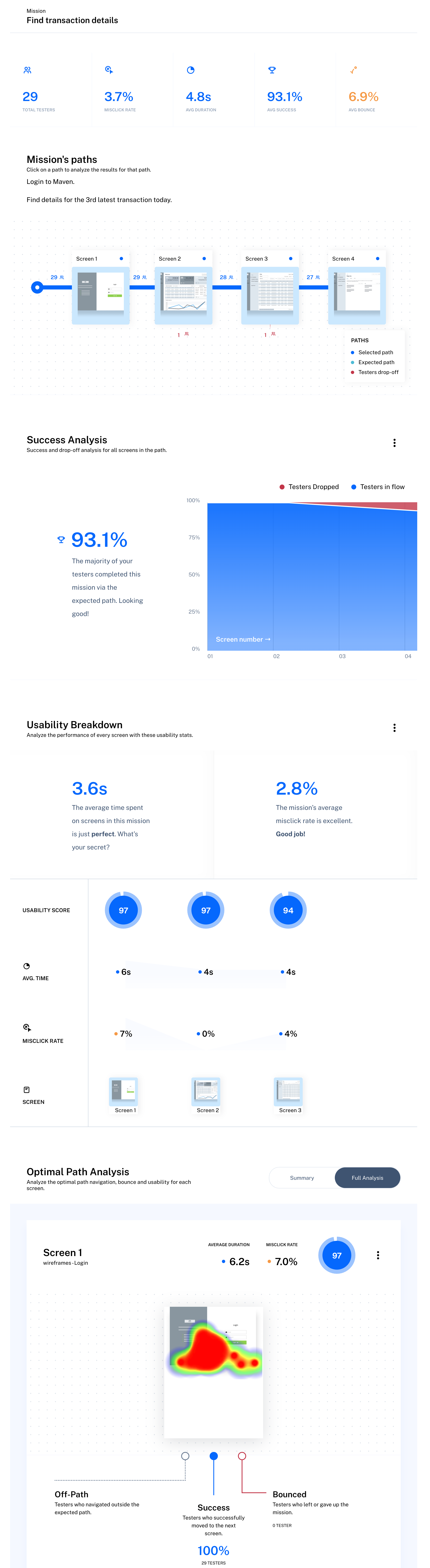 Scroll the image to see a user testing report from Maze — onboard signup process.