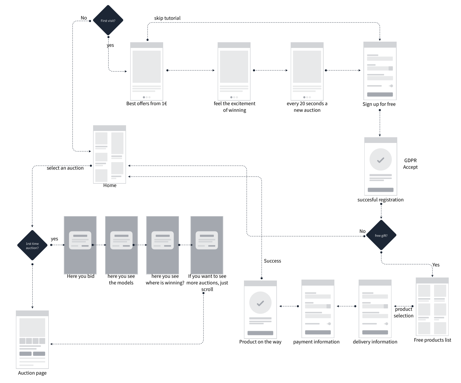First time user experience flow.