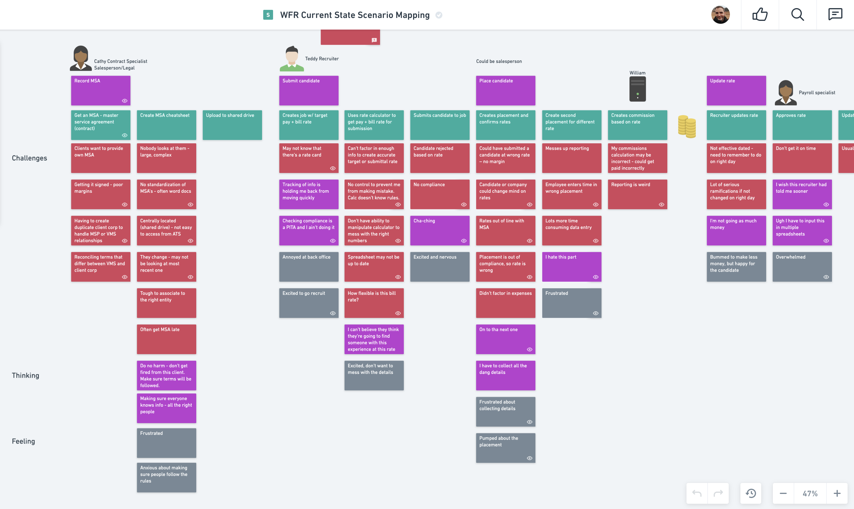 Collaborative scenario mapping for a remote team