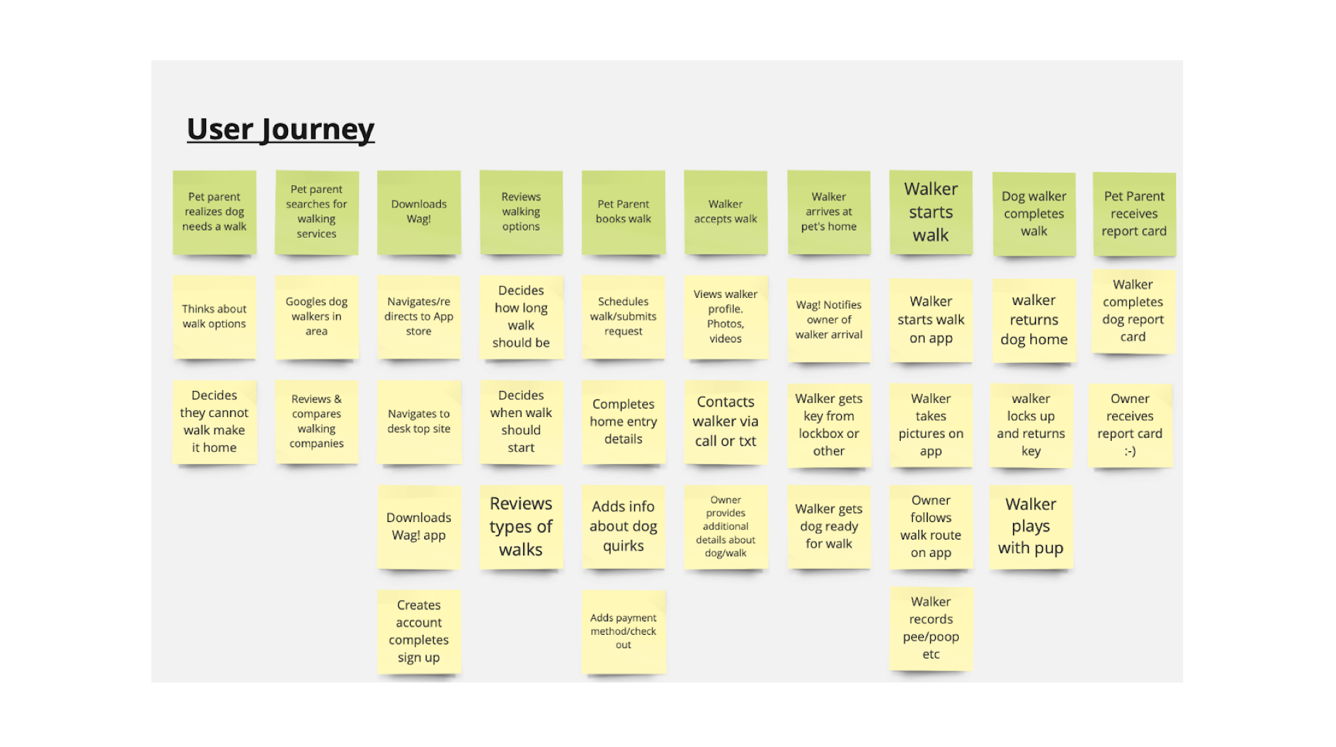 User Journey Insights:The main flow of booking a service needs to stay short and straight forward. The existing flow for Wag solves the users problem well, I do not want to convolute that process. I will need to solve for introducing new trust without changing the core feature.