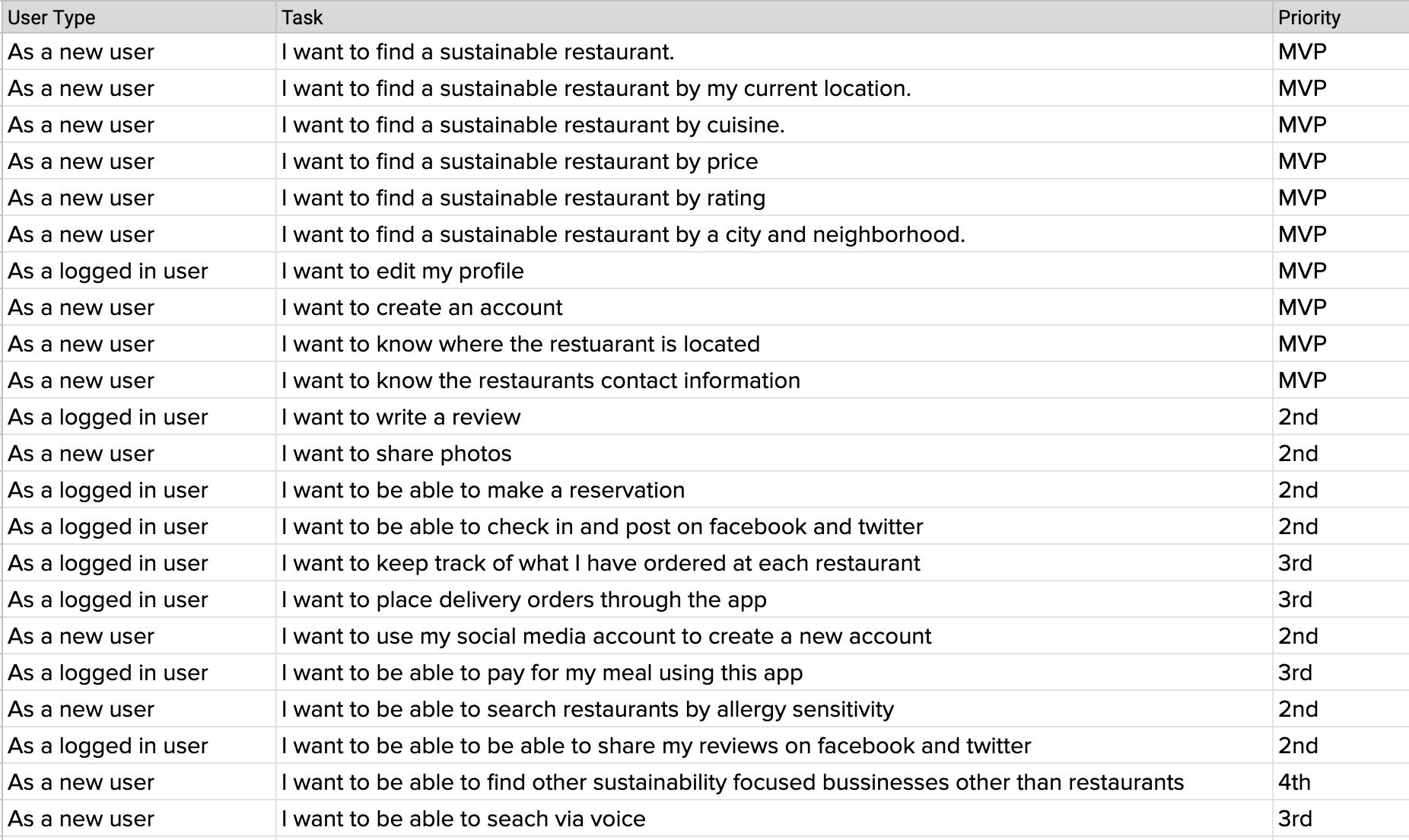 User story Spreadsheet