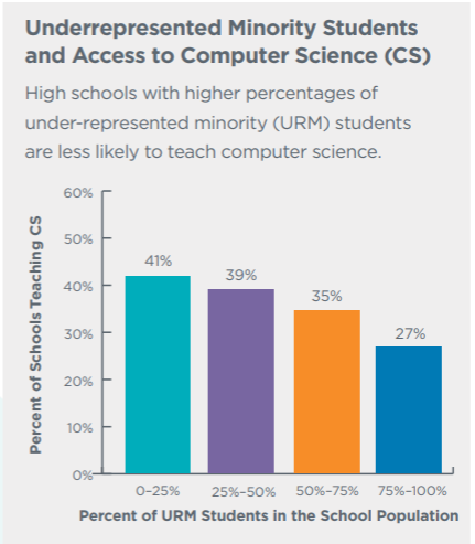 The graph shows the % of students in Washington state who do not get access to the resources to learn skills.