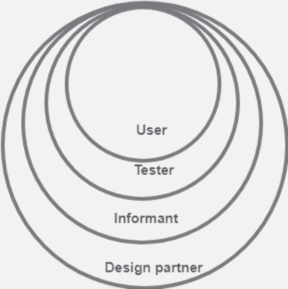 The four roles that children may have in the design of new technologies