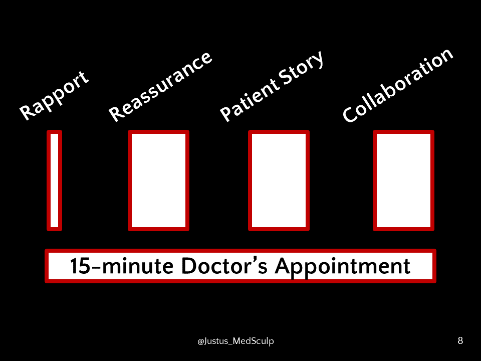 Synthesis of literature review breaking down the elements of a 15-minute doctor's appointment.
