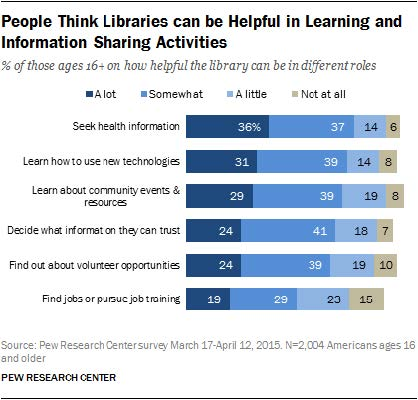 PEW Research study showing health information and technology as the top two most sought after topics for library patrons.