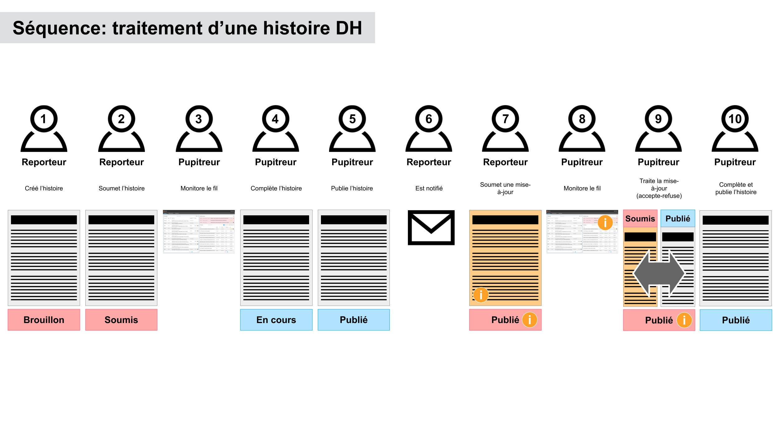 User flow of publishing breaking news with our new set of tools.