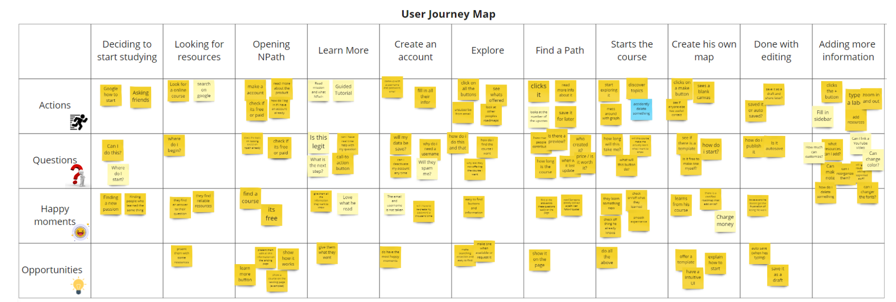 How can I add UX into a process that has already started?