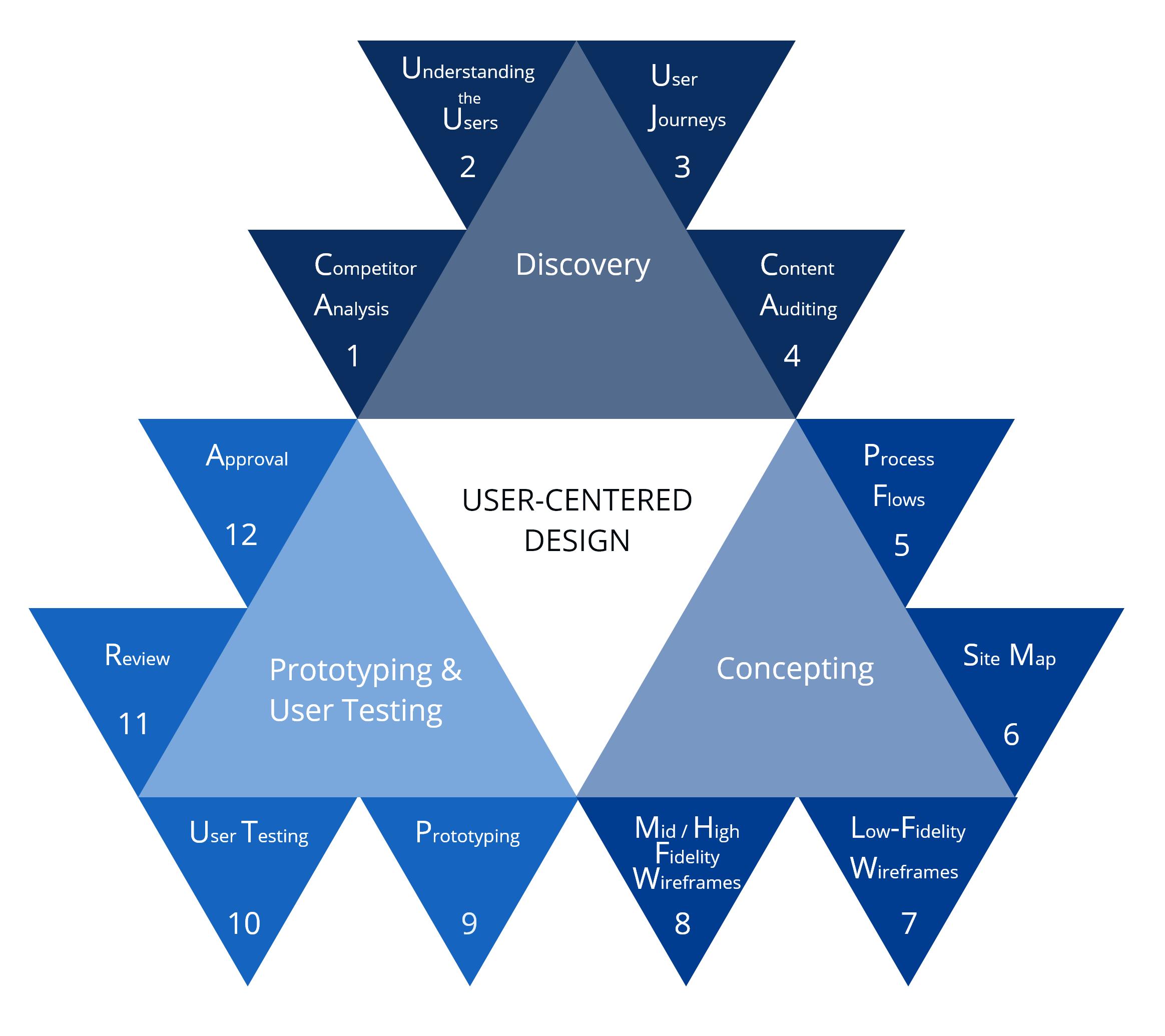 User-Centered Design: An Iterative Process