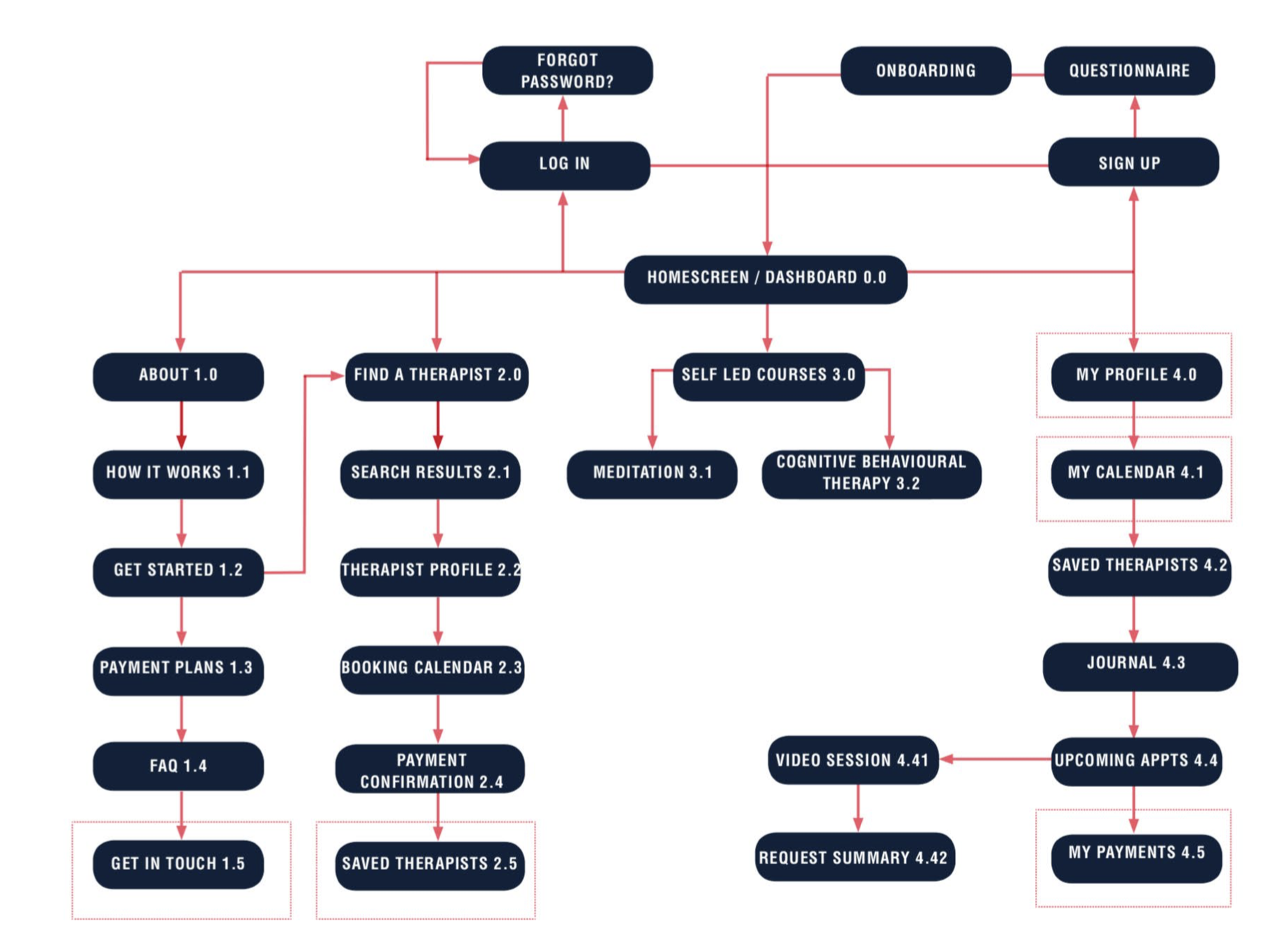 Sitemap following card sort