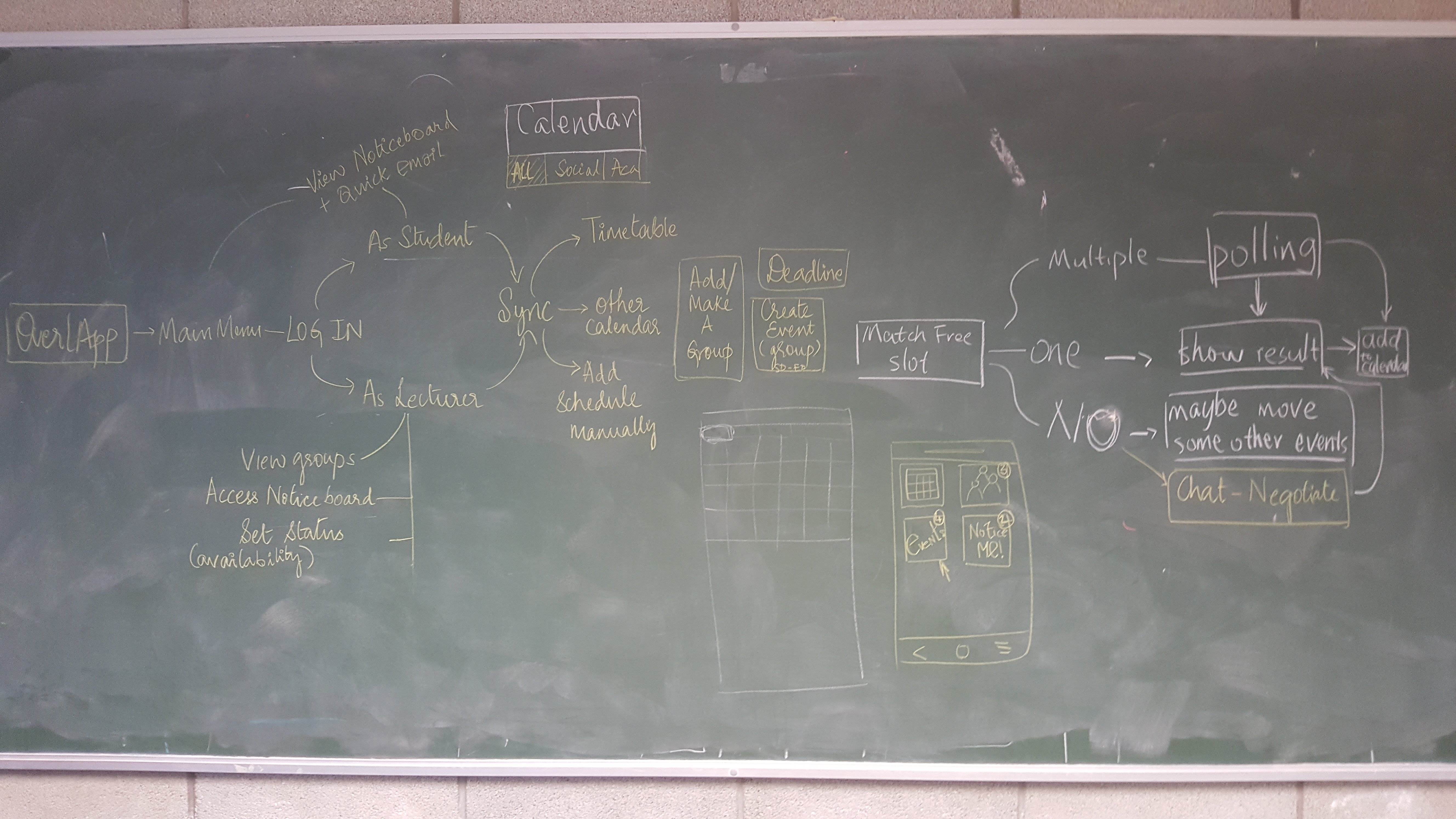 Early flow diagram.