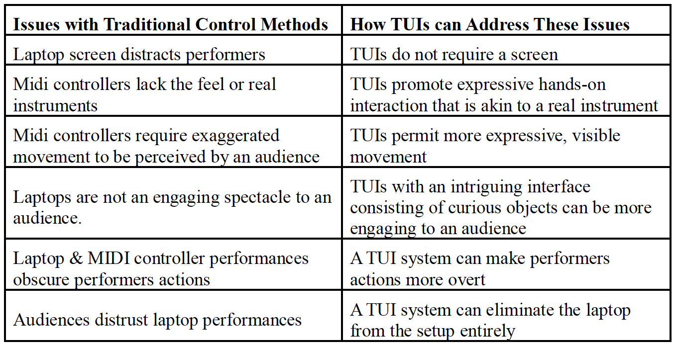 Some issues highlighted by research and how TUIs can address these