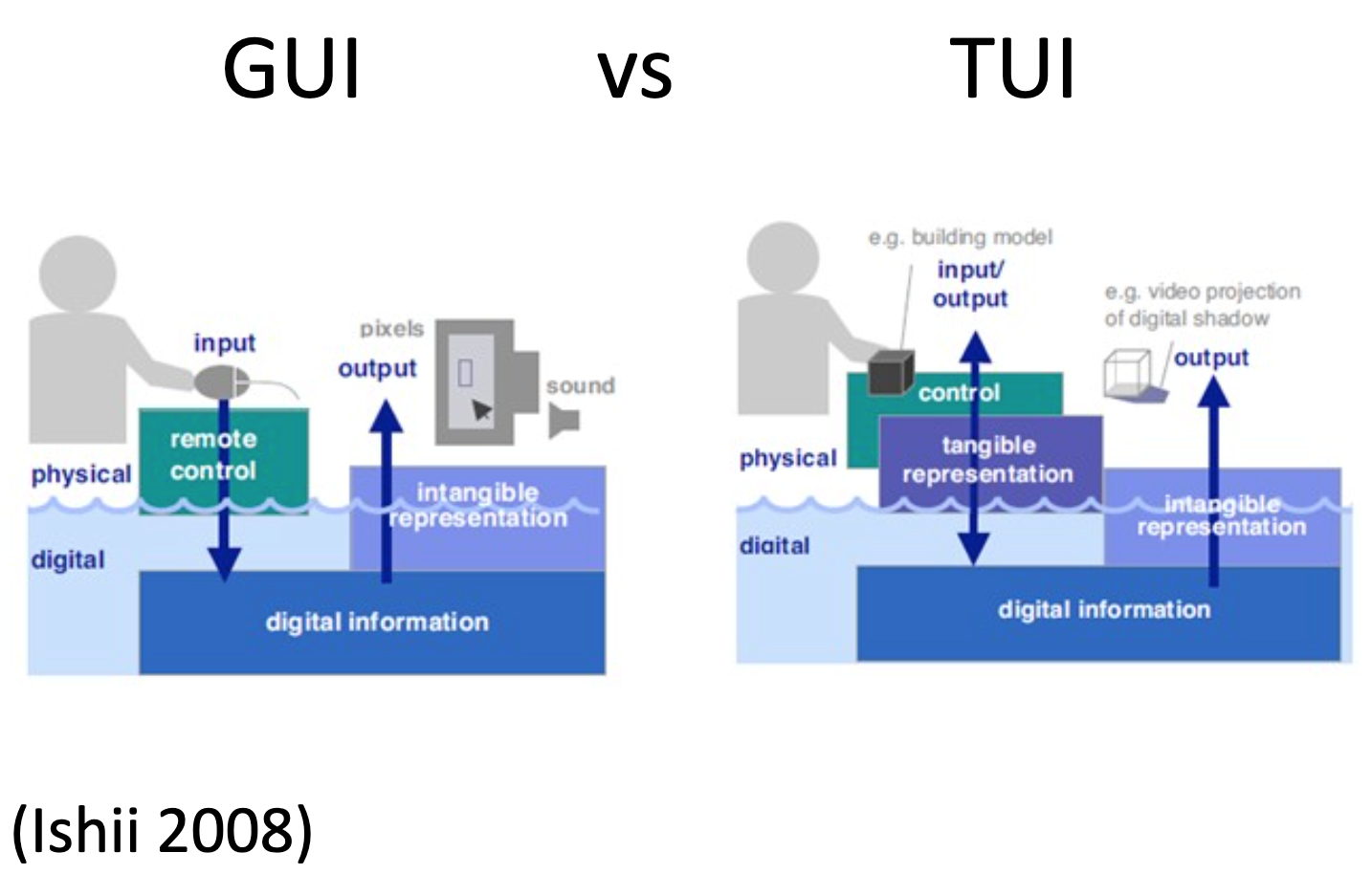 Graphical User Interface vs Tangible User Interface