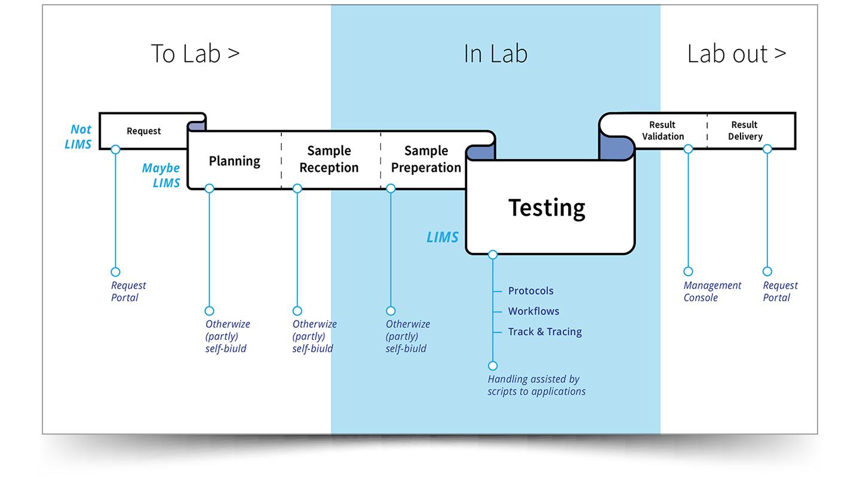 Een hybride oplossing voor het Quality Lab
