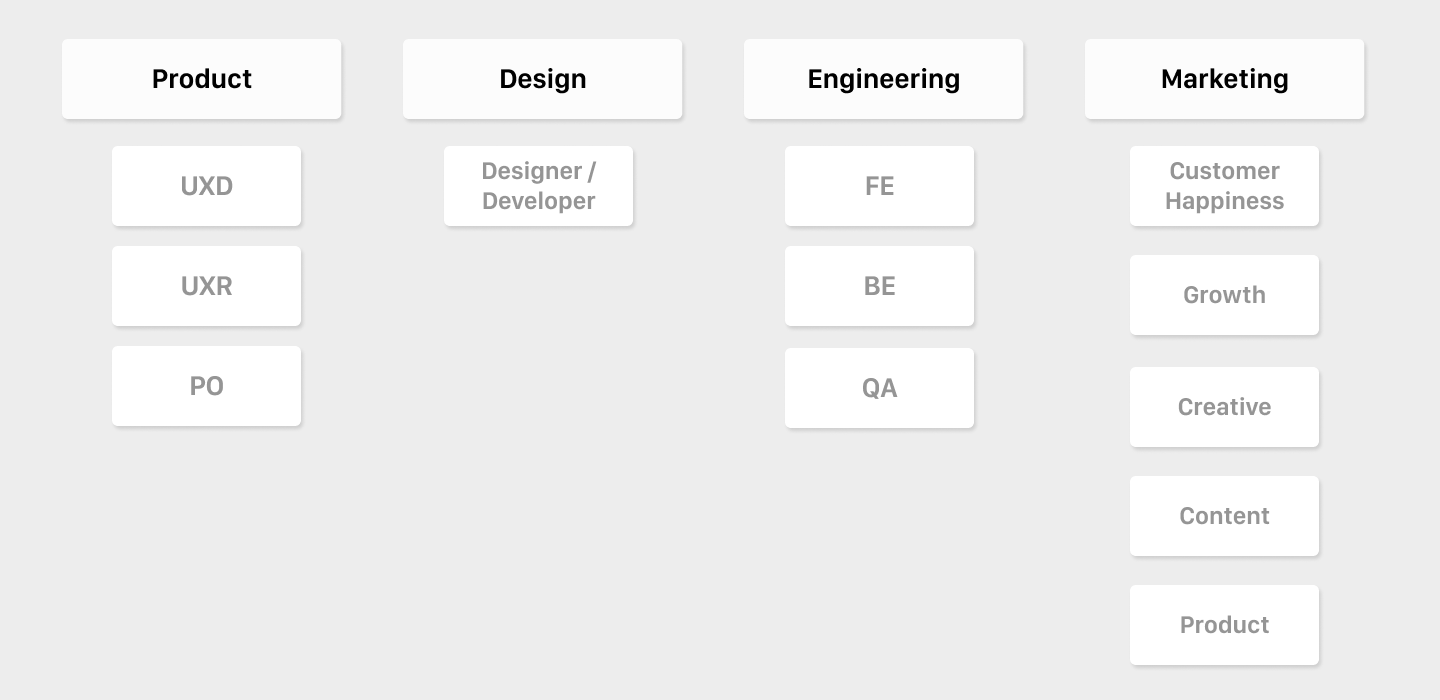 Later is a relatively flat company. UX Designers (UXD) is under the Product team.