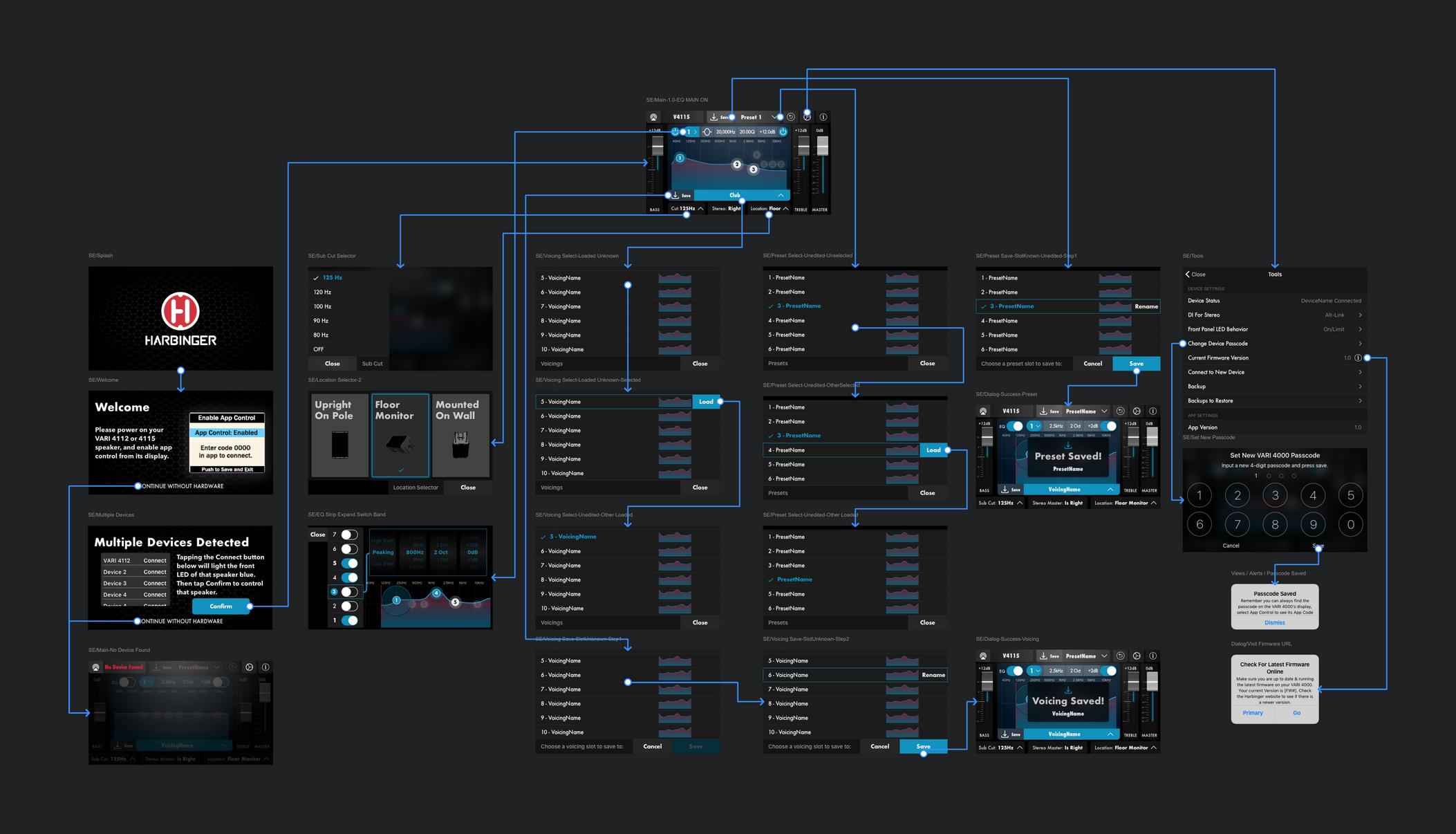 The final user flow map