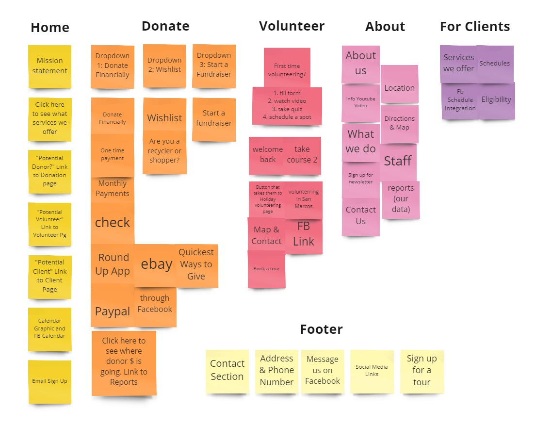 symin.org, UX Research,                 Prototyping, Volunteer Sign Up Flow Process
