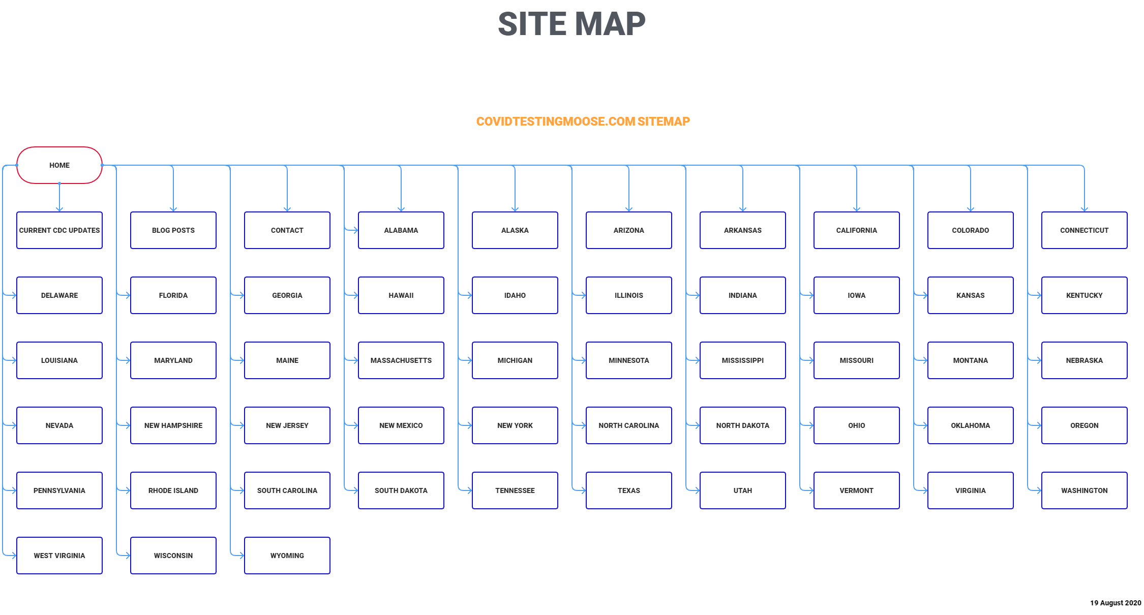 The large size of this sitemap showed me that I would need to install an A-Z Site Index for ease of navigation.