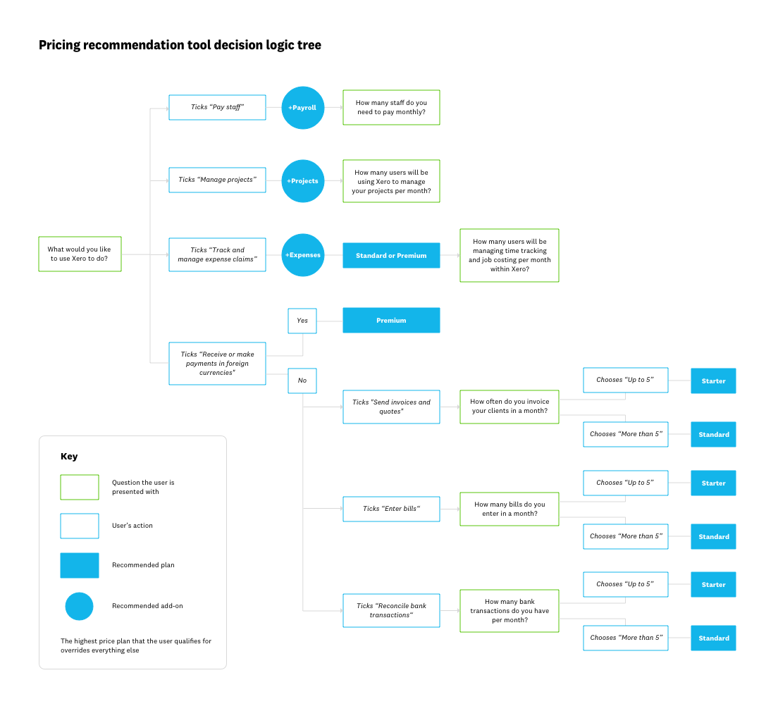 I created a decision logic tree which works in a way that the user is only presented with questions that are relevant to them. This ensured that the quiz would be as simple and easy for users as possible.