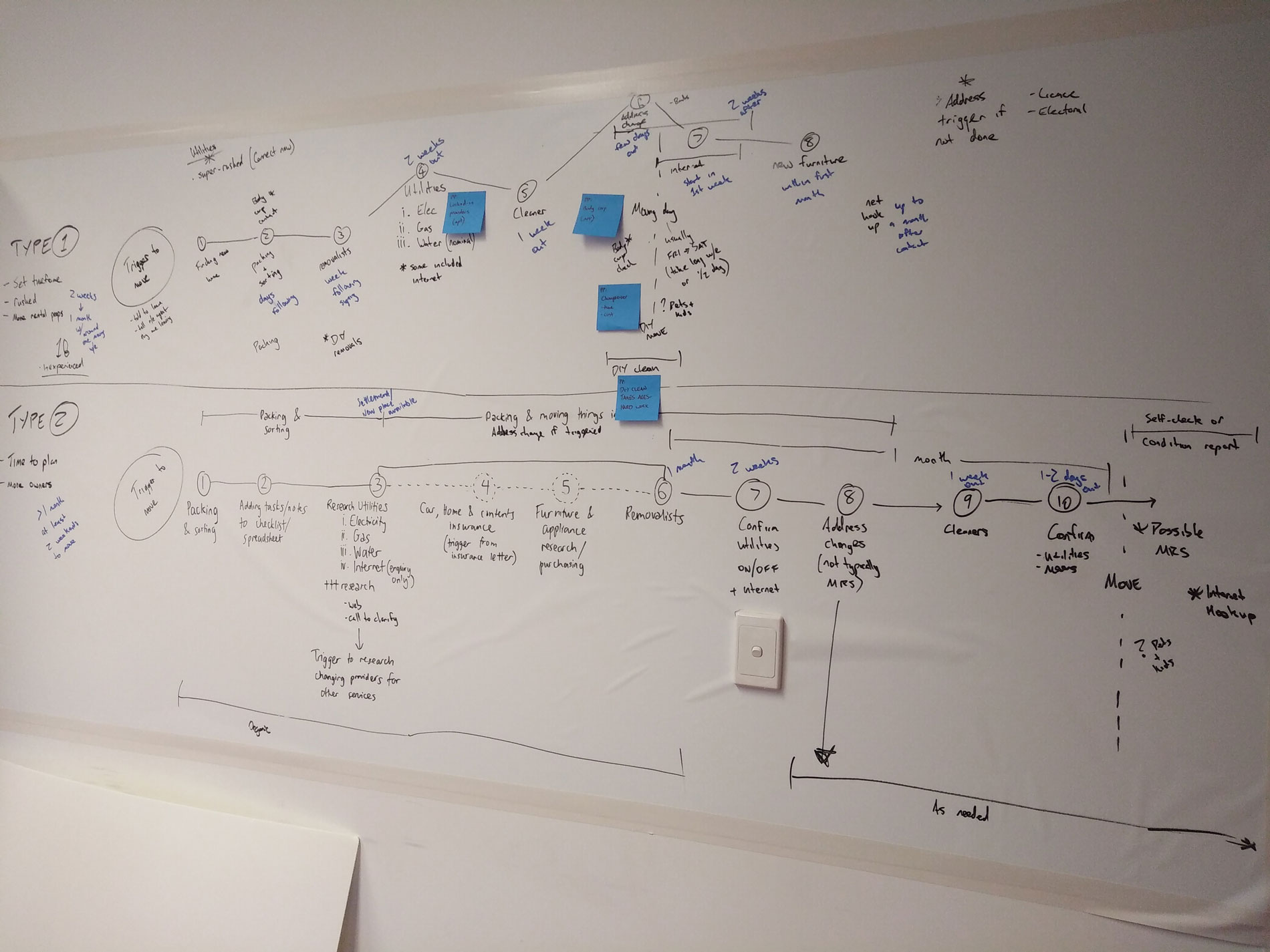 White boarding the two customer journey maps