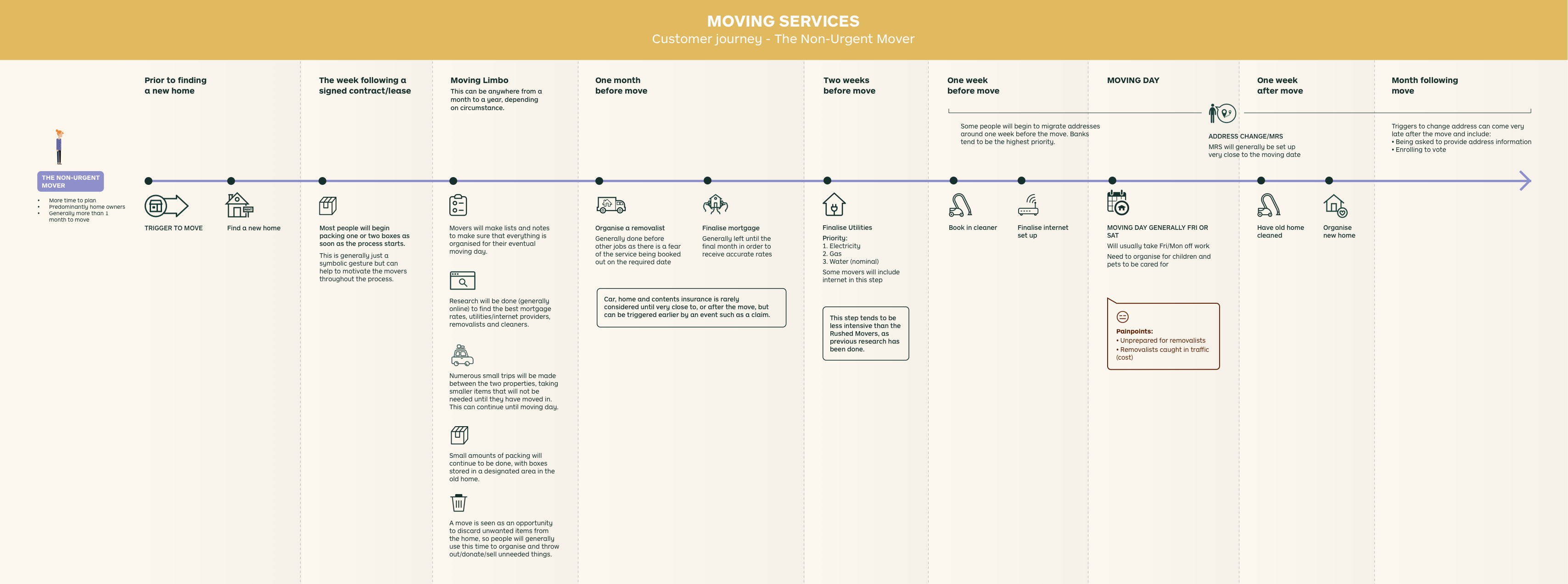 I then designed the customer journey maps in Sketch