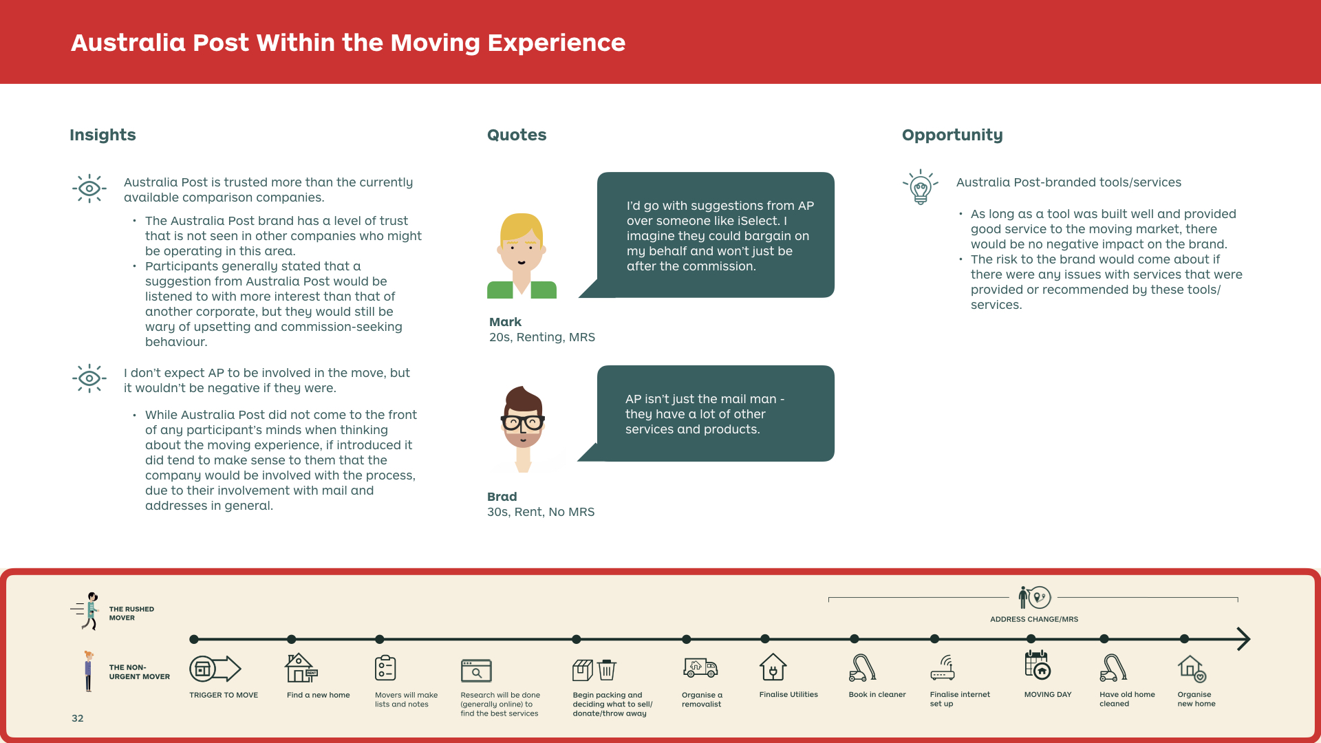 MOVING SERVICES RESEARCH