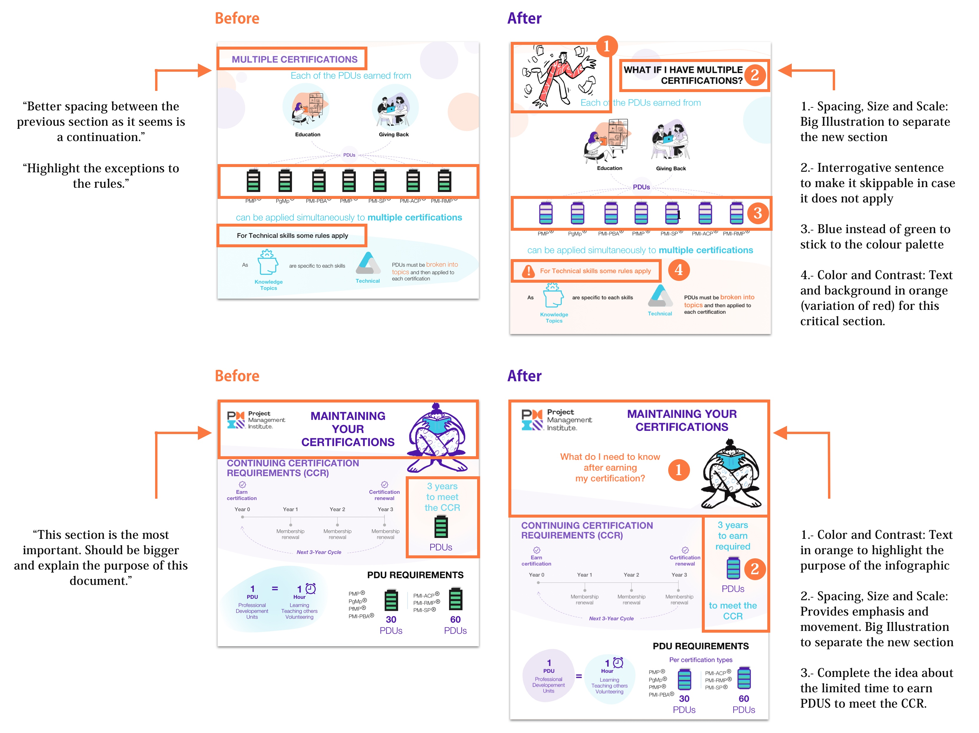 INFORMATION ARCHITECTURE | PMI Infographic