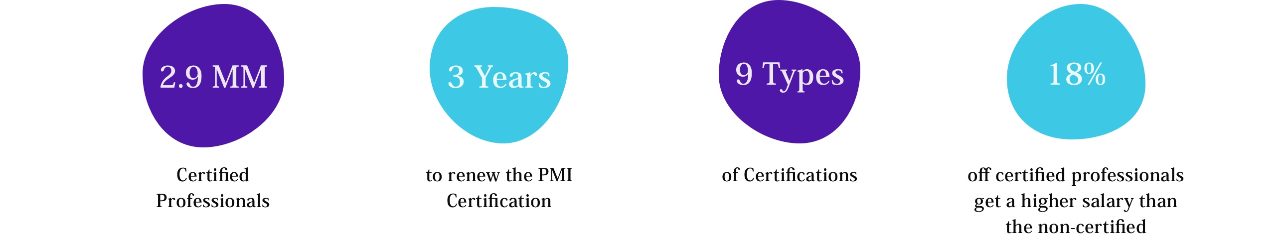 Infographic Design Challenge: How to  maintain the PMI Certifications