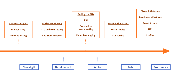 Timeline shows various research methodologies and where they apply along the game development journey