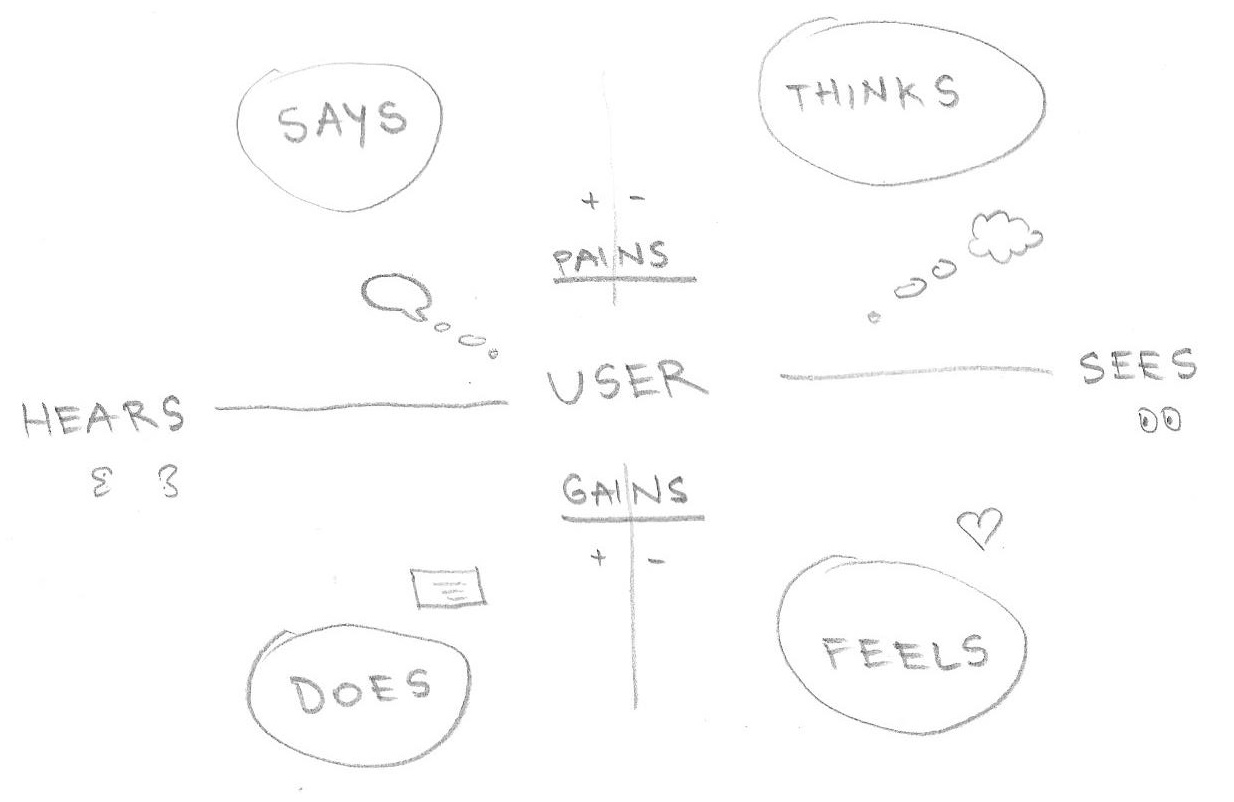 My sketch of an Empathy map to start mapping users' need etc.