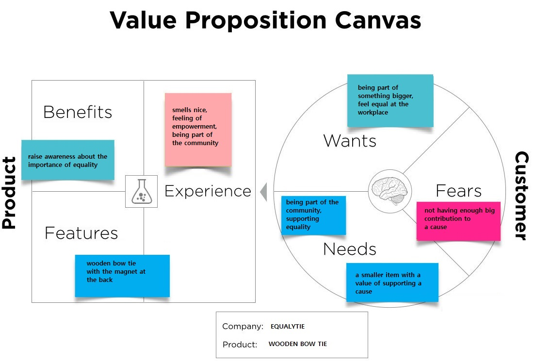 Considering value proposition canvas when creating the final product for our personas
