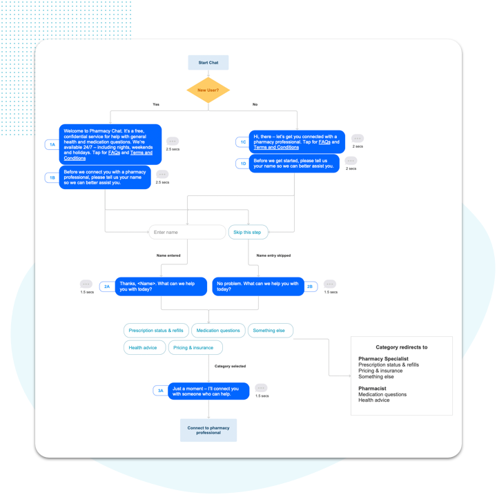 Virtual Chat Assistant: Chatbot Welcome Dialogue Flow