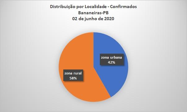 COVID-19 em Bananeiras/PB
