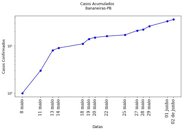 Gráfico semi-log de casos da COVID-19 em Bananeiras. Fonte: Secretaria Municipal de Saúde de Bananeiras (PMB).