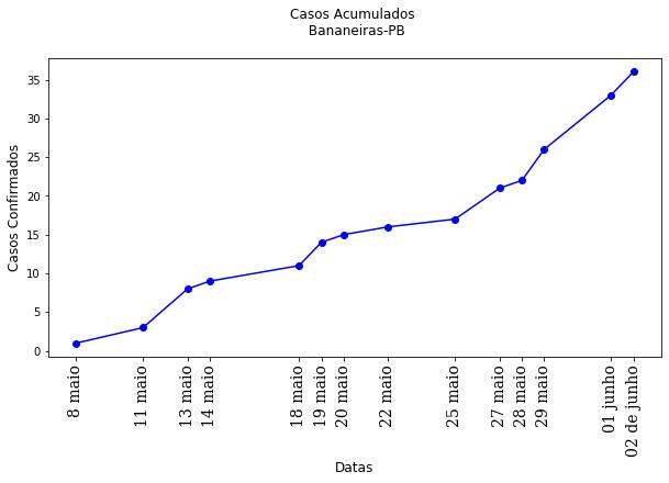 Gráfico de casos da COVID-19 em Bananeiras. Fonte: Secretaria Municipal de Saúde de Bananeiras (PMB)