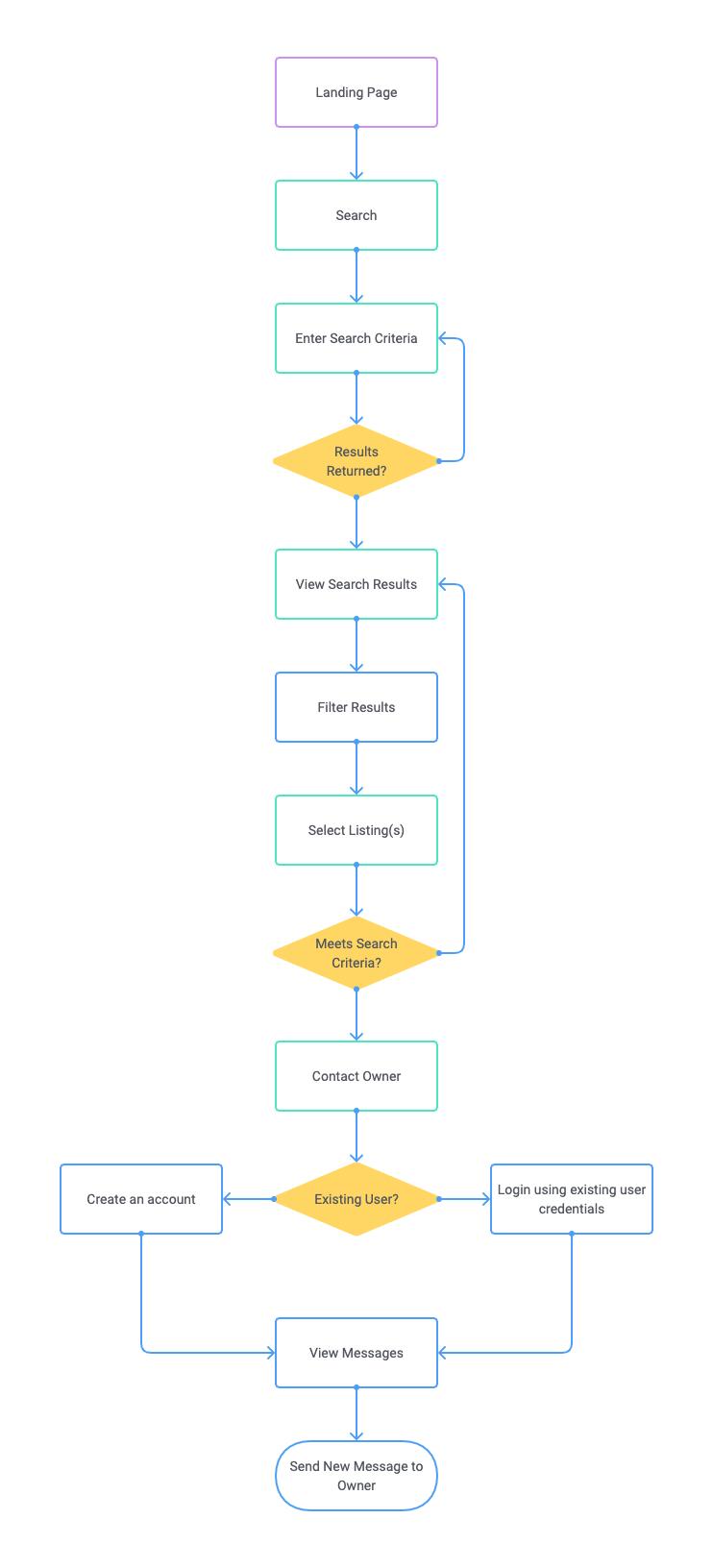 User 1 Task Flow