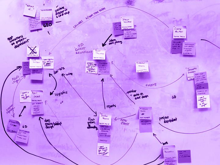 stakeholder map in progress