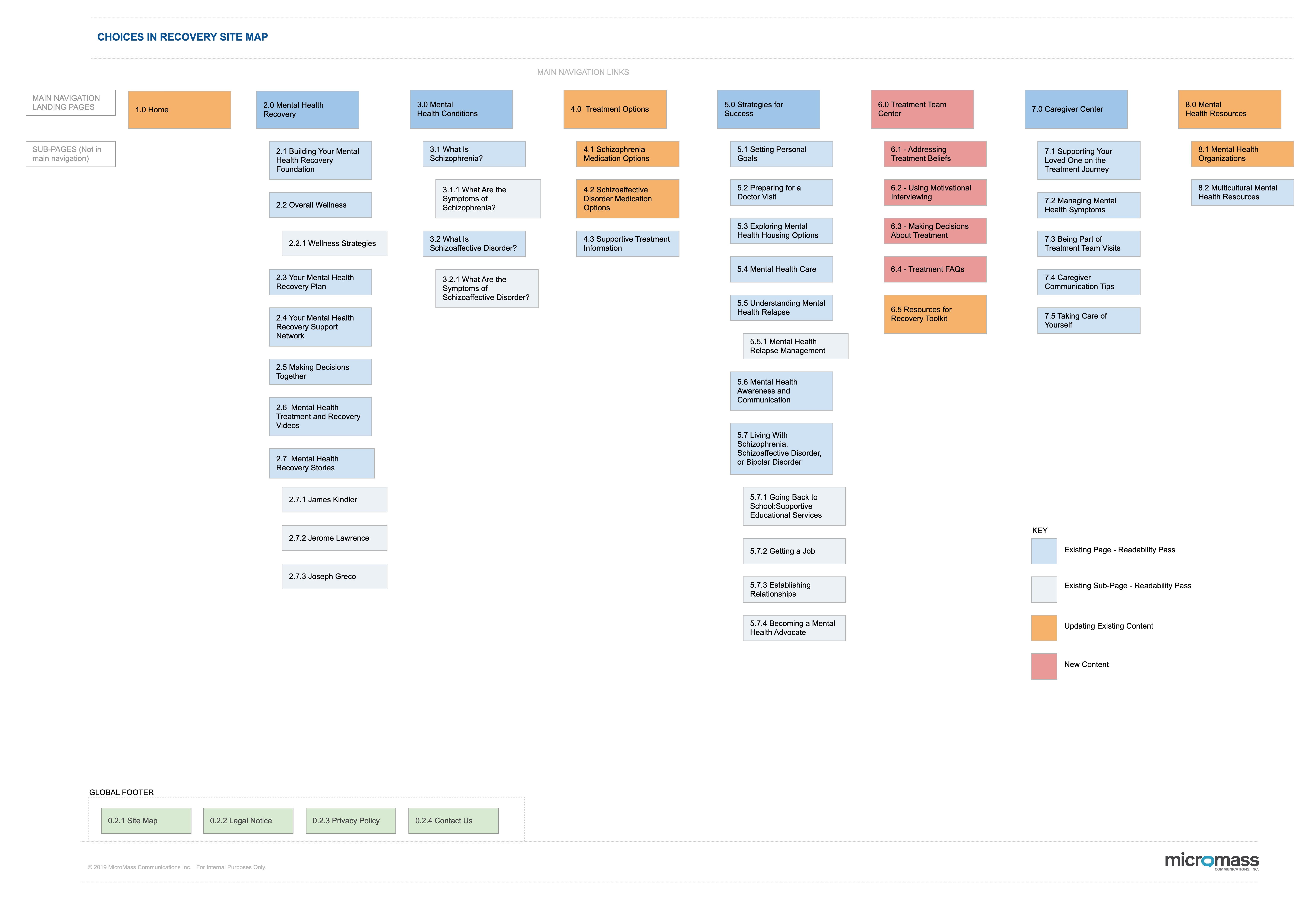 Our Sitemap based off of Card Sorting Exercise