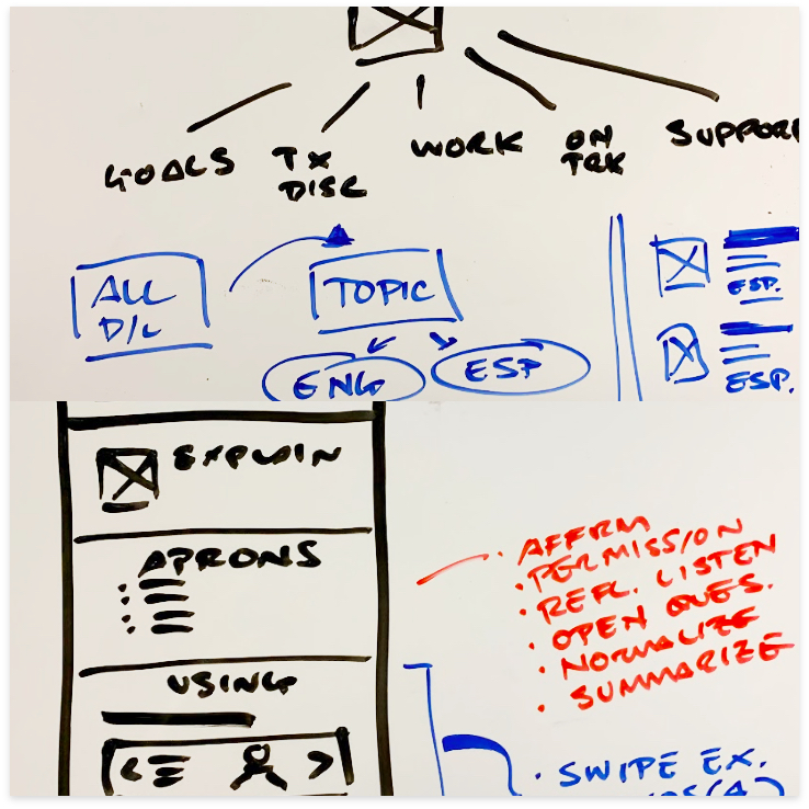 Early wireframes started with quick whiteboardsand moved into digital.