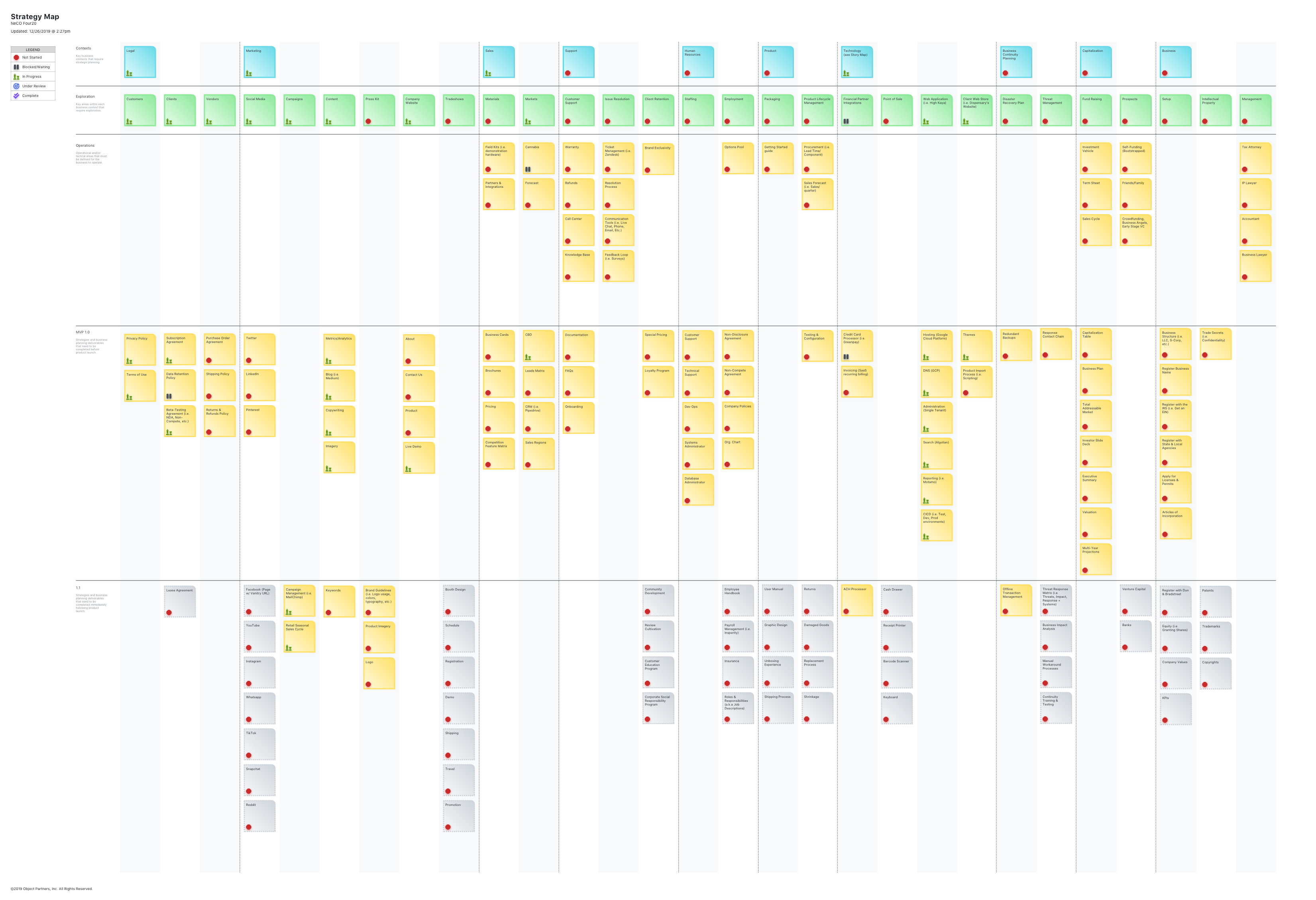 A Strategy Map was created to prioritize business tasks